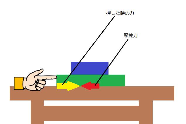 垂直抗力・摩擦力について - オ...